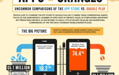 App Store vs Google Play, Most Important Metrics