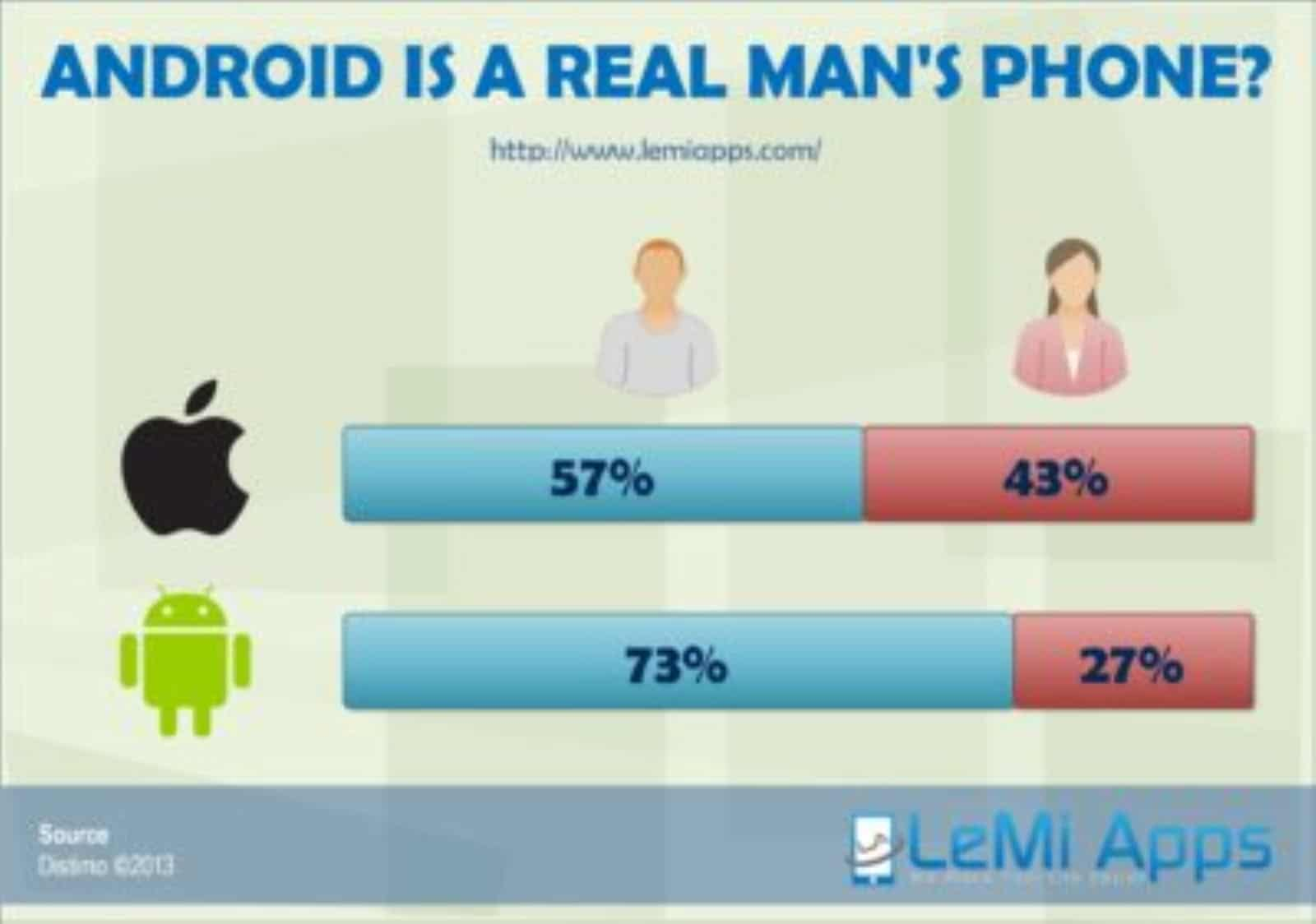 GOOGLE ANDROID IS A REAL MAN'S PHONE?
